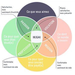 ikigaï méditation